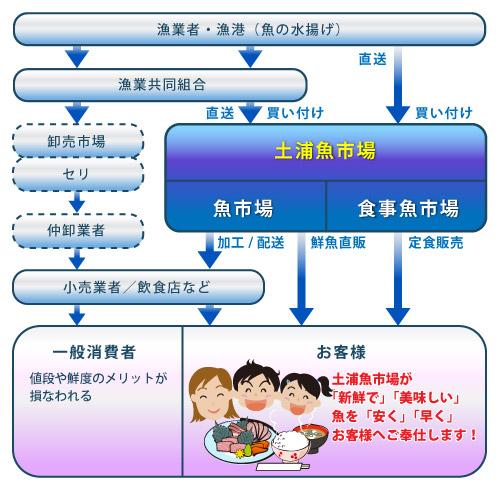 流通チャート図